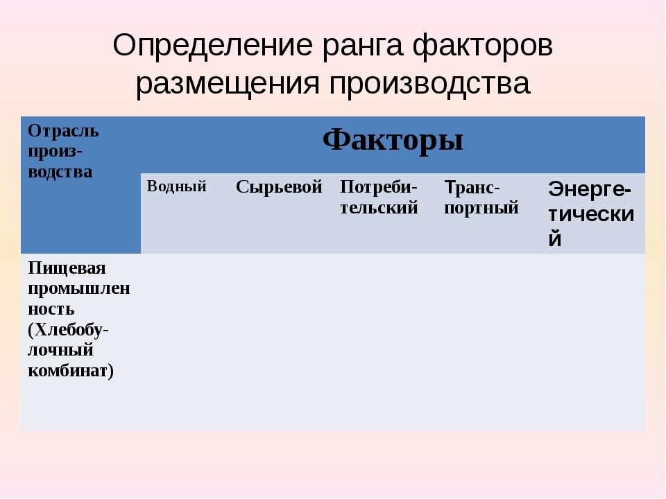 Определение ранга факторов размещения производства Отрасльпроиз-водства Факто...