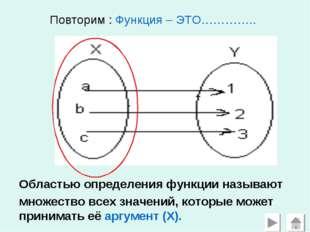 Повторим : Функция – ЭТО………….. Областью определения функции называют множест