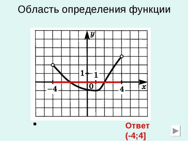 Область определения функции Ответ (-4;4]