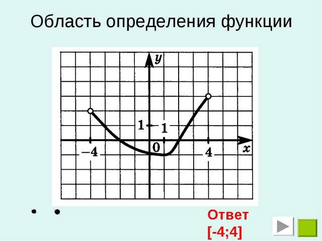 Область определения функции Ответ [-4;4]