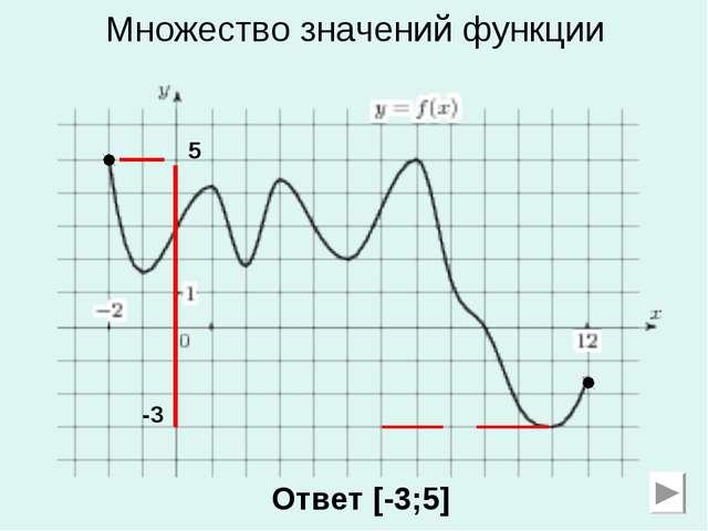 Множество значений функции -3 5 Ответ [-3;5]