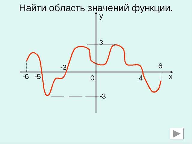 Найти область значений функции. 0 -3 -5 -6 4 6 x y 3 -3