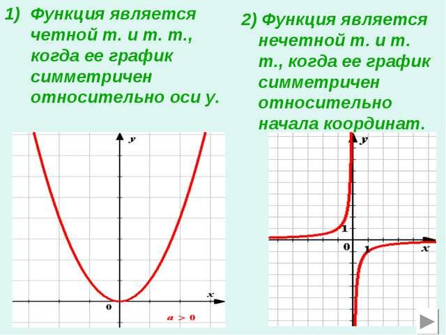 Функция является четной т. и т. т., когда ее график симметричен относительно...