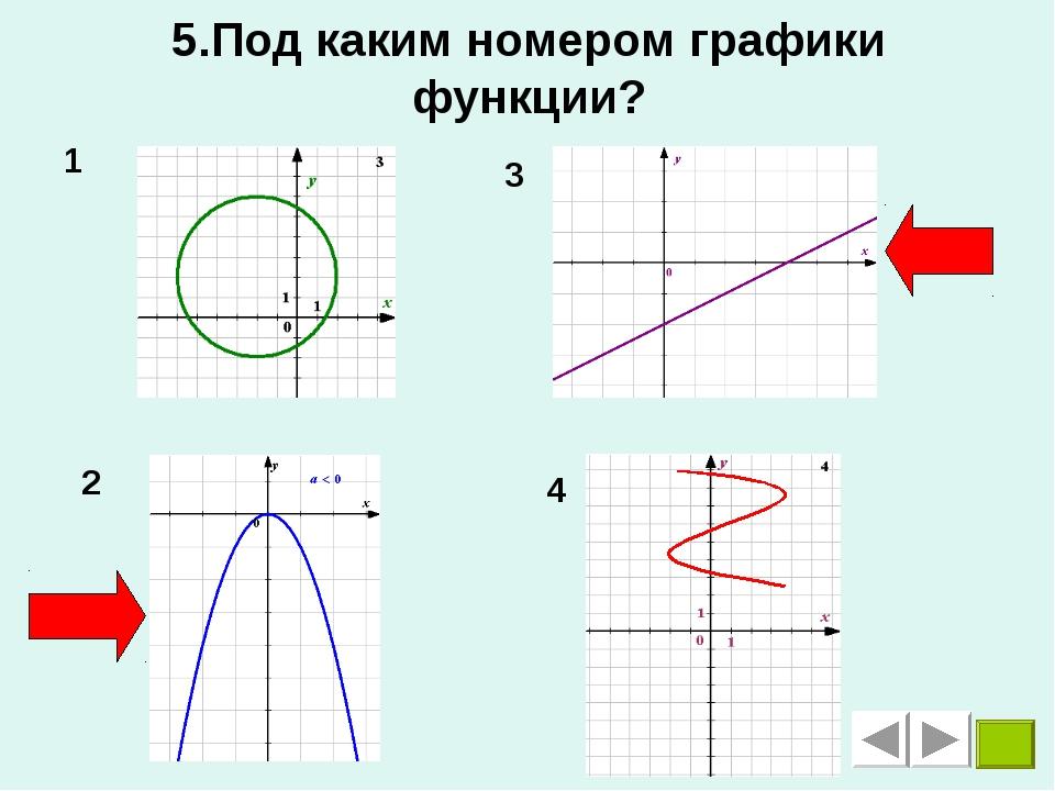 5.Под каким номером графики функции? 1 2 3 4