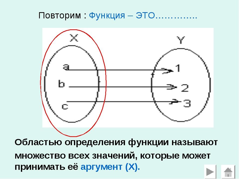 Повторим : Функция – ЭТО………….. Областью определения функции называют множест...