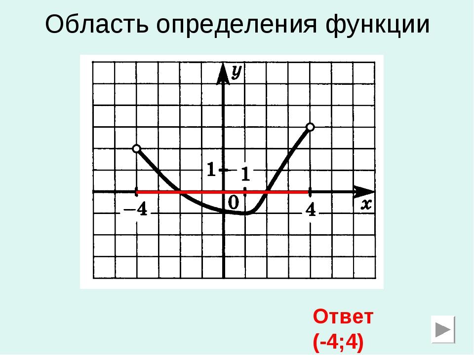 Область определения функции Ответ (-4;4)