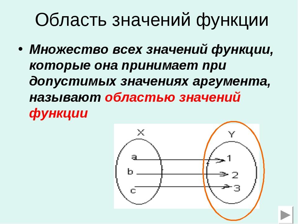 Область значений функции Множество всех значений функции, которые она принима...