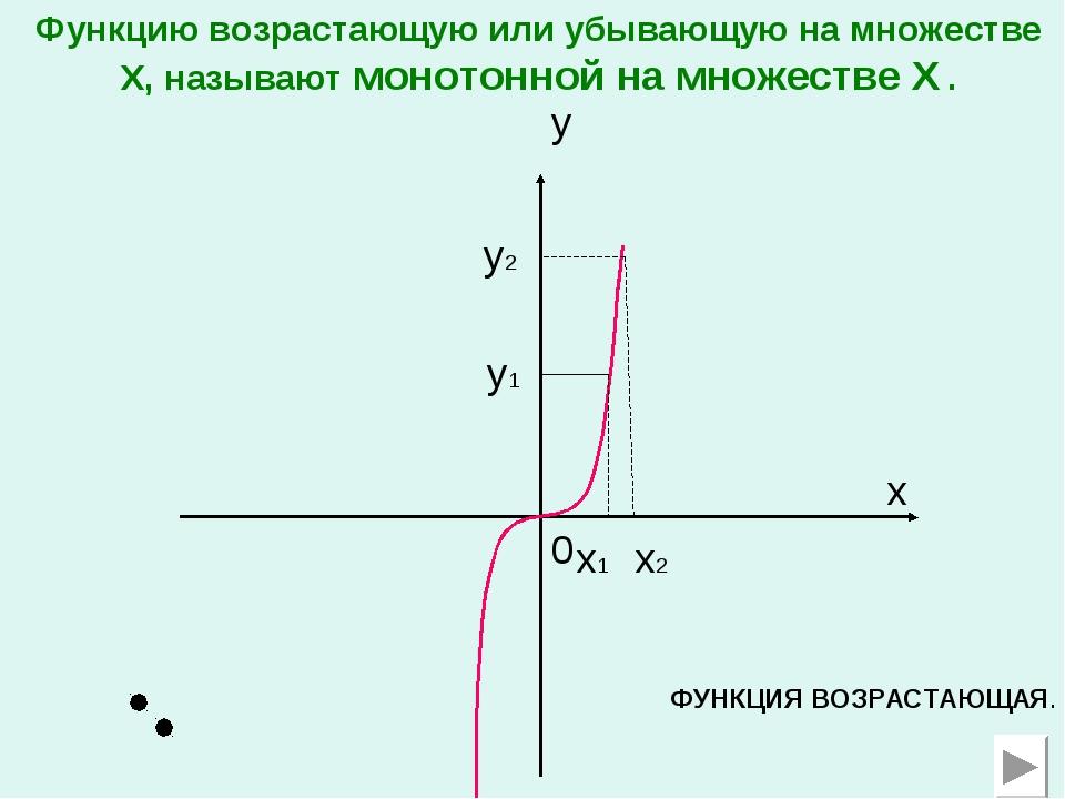 0 x x1 y x2 y1 y2 ФУНКЦИЯ ВОЗРАСТАЮЩАЯ. Функцию возрастающую или убывающую на...