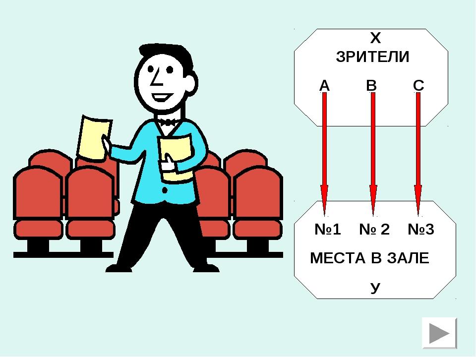 ЗРИТЕЛИ А В С №1 № 2 №3 МЕСТА В ЗАЛЕ Х У