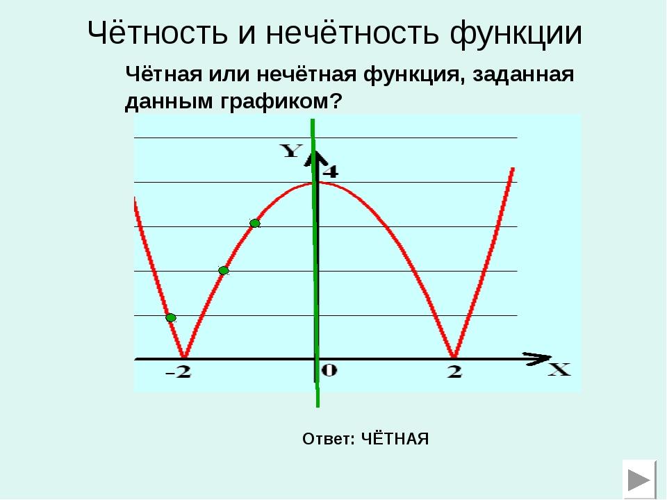 Чётность и нечётность функции Чётная или нечётная функция, заданная данным гр...