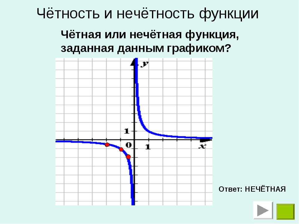 Чётная или нечётная функция, заданная данным графиком? Ответ: НЕЧЁТНАЯ Чётнос...