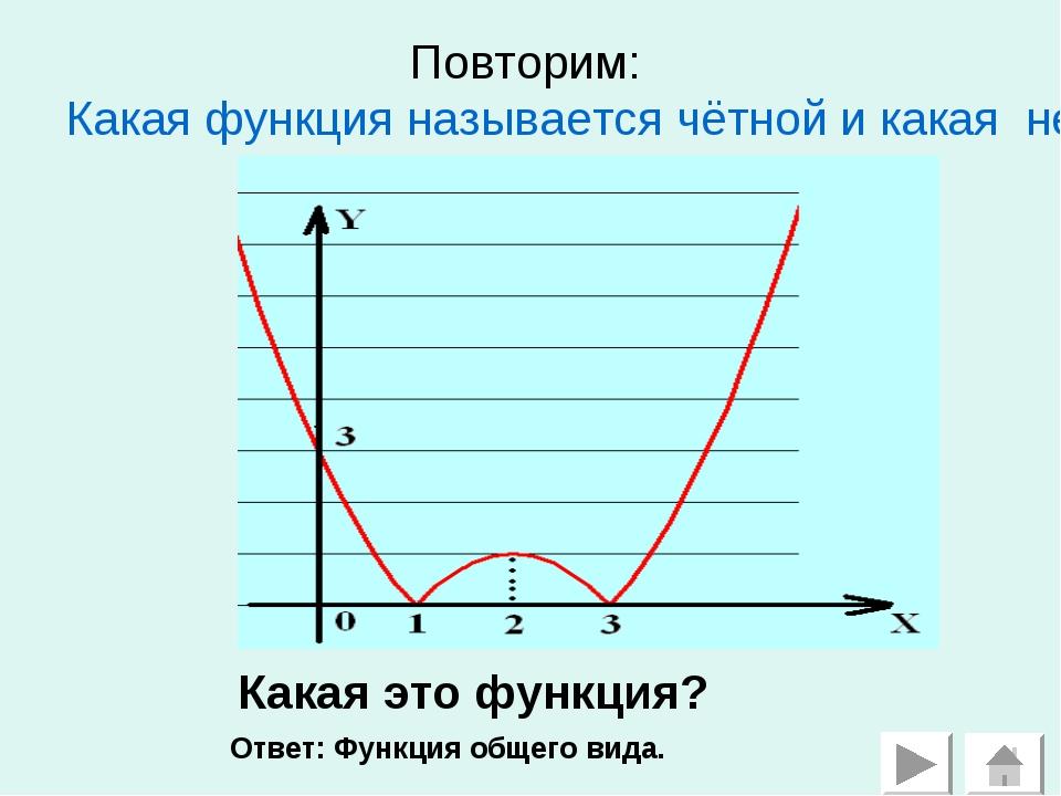 Повторим: Какая функция называется чётной и какая нечётной? Какая это функция...