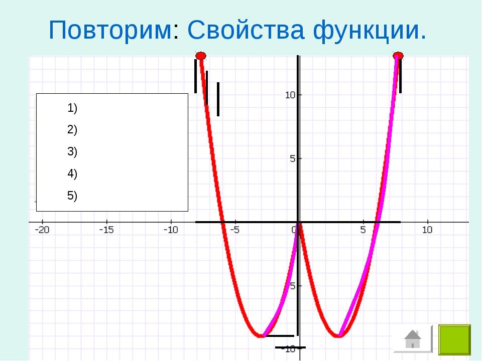 Повторим: Свойства функции. 1) 2) 3) 4) 5)
