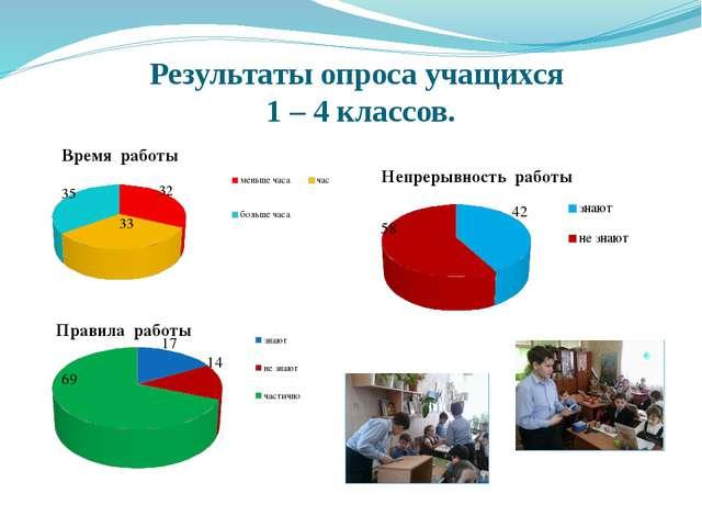 Результаты опроса учащихся 1 – 4 классов.