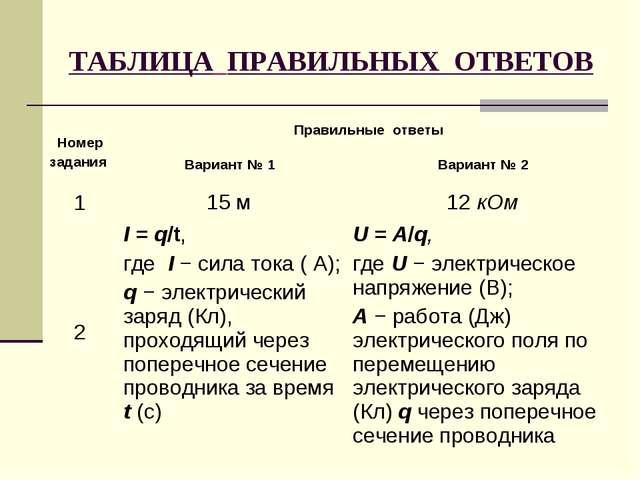 ТАБЛИЦА ПРАВИЛЬНЫХ ОТВЕТОВ