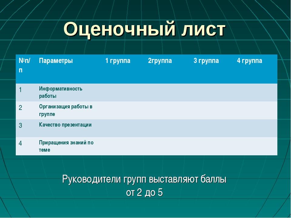 Оценочный лист Руководители групп выставляют баллы от 2 до 5 №п/пПараметры1...