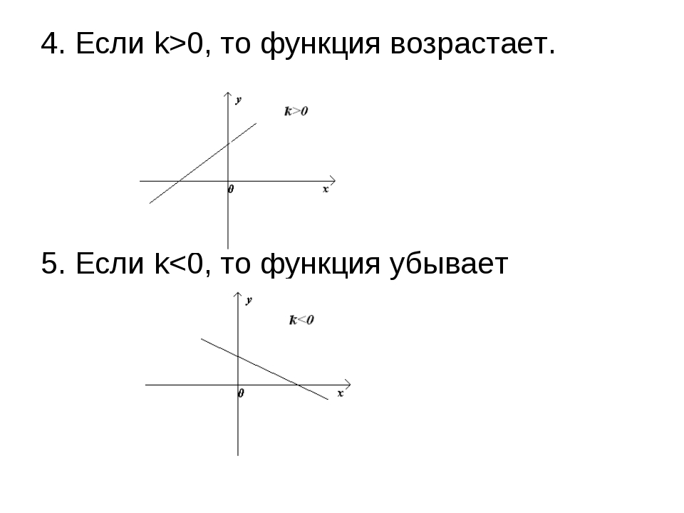 4. Если k>0, то функция возрастает. 5. Если k