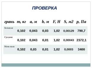 ПРОВЕРКА грань m,кг a,м b,м F,Н S,м2 p,Па Большая 0,102 0,043 0,03 1,02 0,001