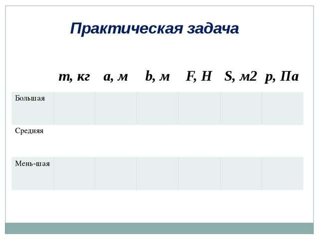 Практическая задача m,кг a,м b,м F,Н S,м2 p,Па Большая Средняя Мень-шая