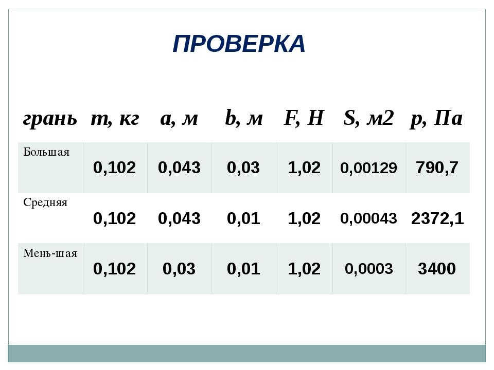 ПРОВЕРКА грань m,кг a,м b,м F,Н S,м2 p,Па Большая 0,102 0,043 0,03 1,02 0,001...