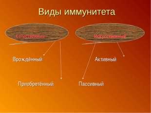 Искусственный Виды иммунитета Естественный Врождённый Активный Приобретённы