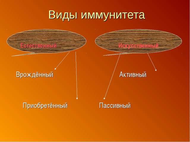 Искусственный Виды иммунитета Естественный Врождённый Активный Приобретённы...
