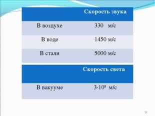 * Скорость звука В воздухе330 м/с В воде1450 м/с В стали5000 м/с Скорост