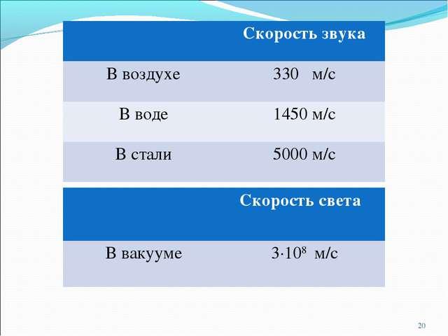 * Скорость звука В воздухе330 м/с В воде1450 м/с В стали5000 м/с Скорост...