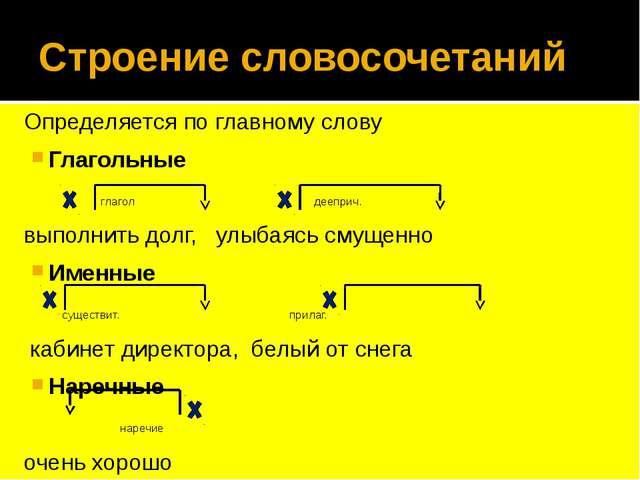 Строение словосочетаний Определяется по главному слову Глагольные глагол дееп...