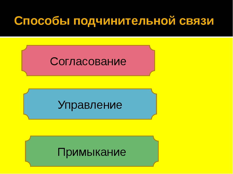 Способы подчинительной связи Согласование Управление Примыкание
