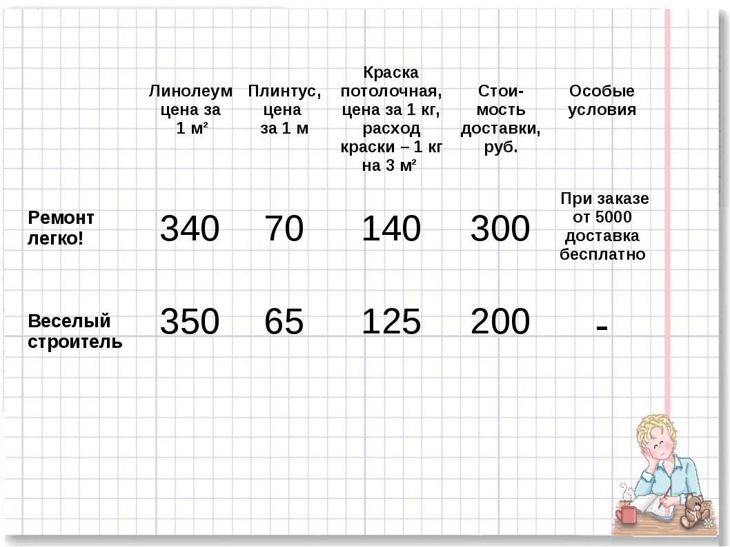 Линолеумцена за 1 м²  Плинтус, цена за 1 мКраска потолочная, цена за 1 кг...