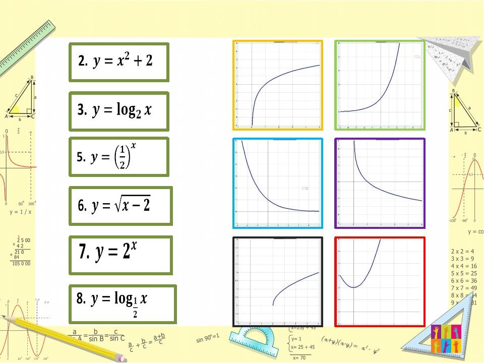 Логарифмическая функция Сравнить числа:
