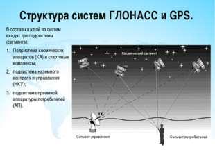 Структура систем ГЛОНАСС и GPS. В состав каждой из систем входят три подсисте