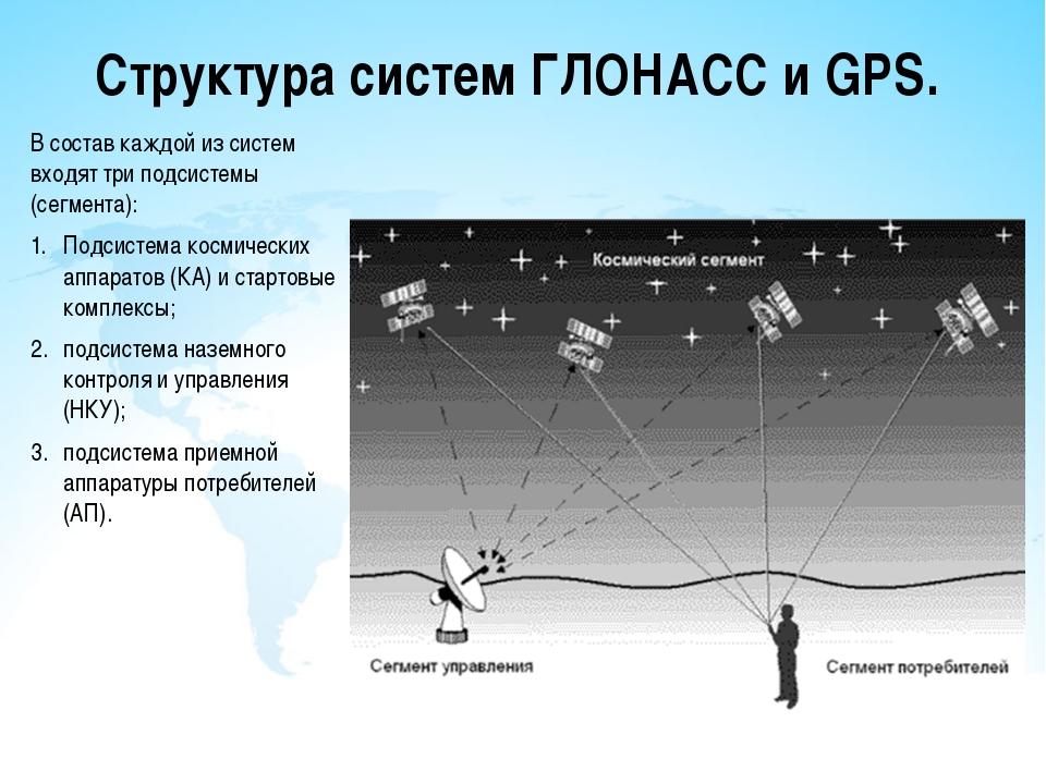 Структура систем ГЛОНАСС и GPS. В состав каждой из систем входят три подсисте...