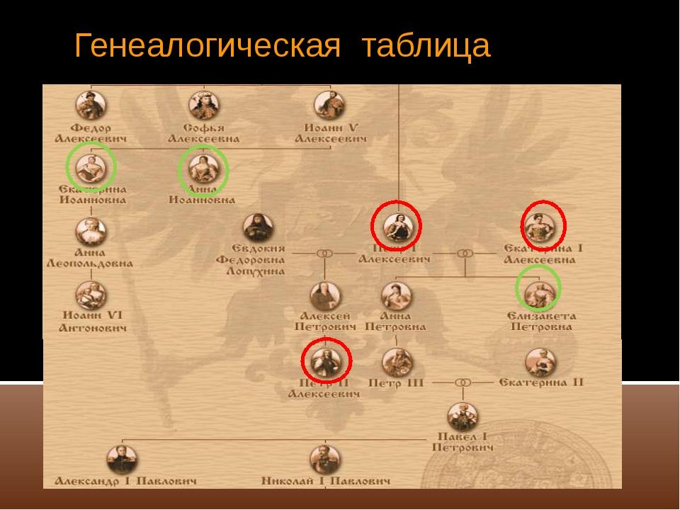 Генеалогическая таблица