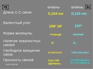 0,154 нм 0,134 нм 109º 28' тетраэдр плоская σ возможно Е(σ)=350 кДж/моль 120º