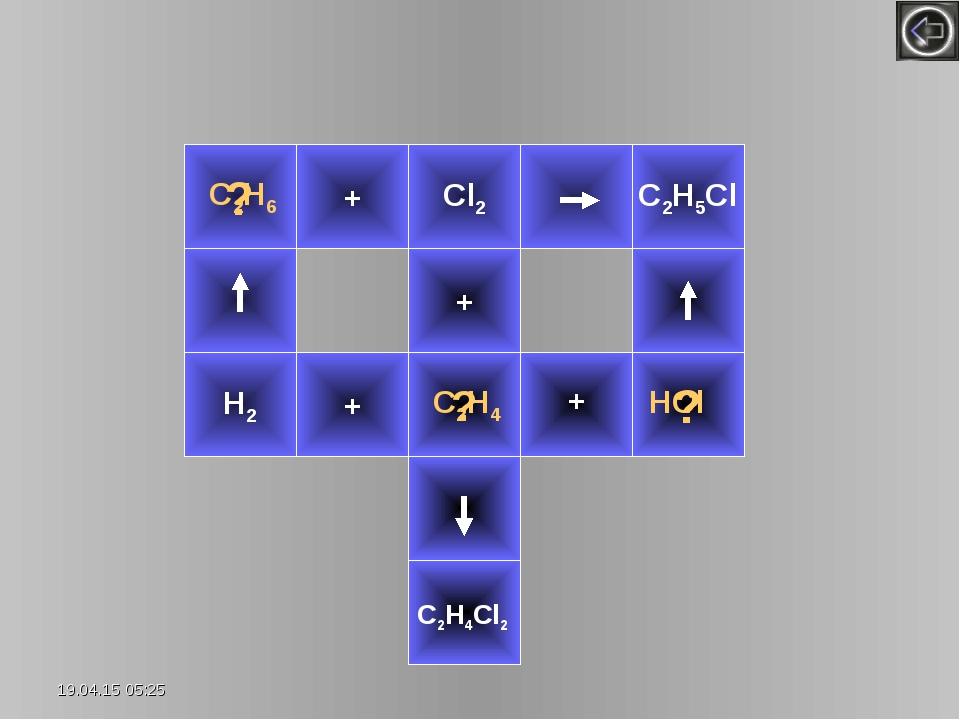? H2 + Cl2 С2Н5Сl + ? + + ? C2H6 HCl C2H4Cl2 C2H4 *