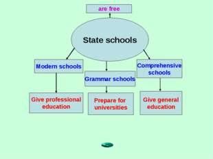 State schools Modern schools Grammar schools Comprehensive schools Give profe