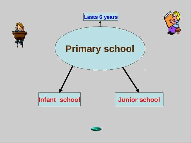 Primary school Junior school Infant school Lasts 6 years