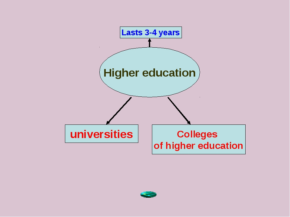 Higher education Lasts 3-4 years universities Colleges of higher education