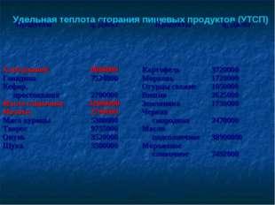 Удельная теплота сгорания пищевых продуктов (УТСП) Продукты  q, Дж/кг Проду