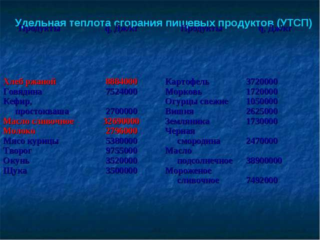 Удельная теплота сгорания пищевых продуктов (УТСП) Продукты  q, Дж/кг Проду...