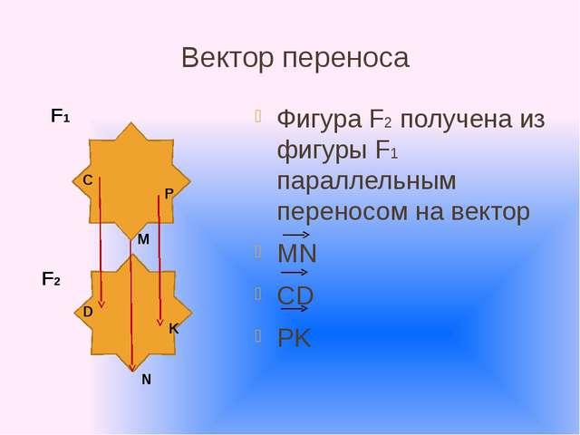 Вектор переноса Фигура F2 получена из фигуры F1 параллельным переносом на век...