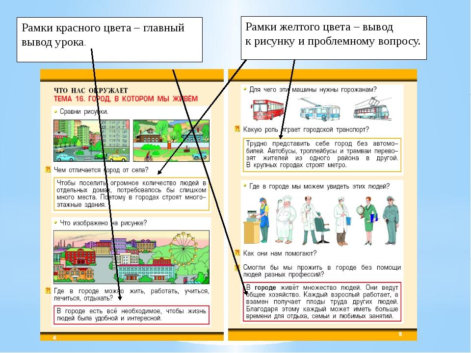 Рамки красного цвета – главный вывод урока. Рамки желтого цвета – вывод к рис...