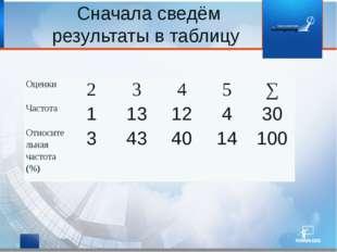 : Сначала сведём результаты в таблицу Оценки 2 3 4 5 ∑ Частота Относительная