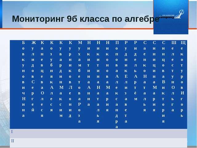 Мониторинг 9б класса по алгебре БовкуновичНина Жулидов Сергей КаневцеваОлеся...