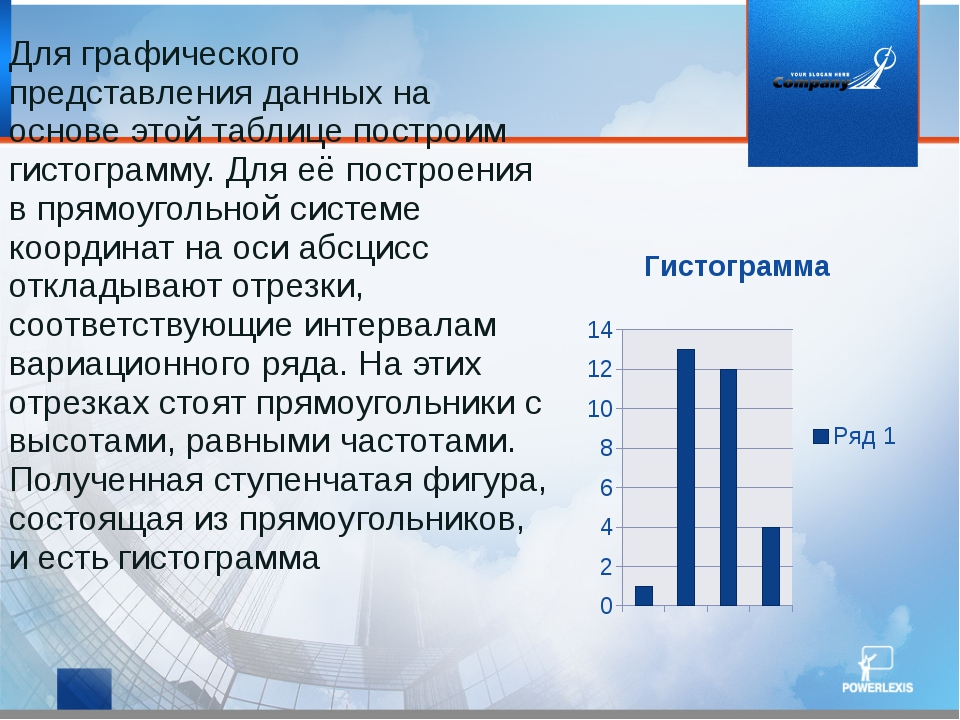 Для графического представления данных на основе этой таблице построим гистогр...