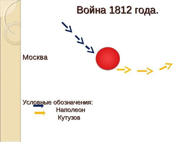 Война 1812 года. Москва Условные обозначения: Наполеон Кутузов