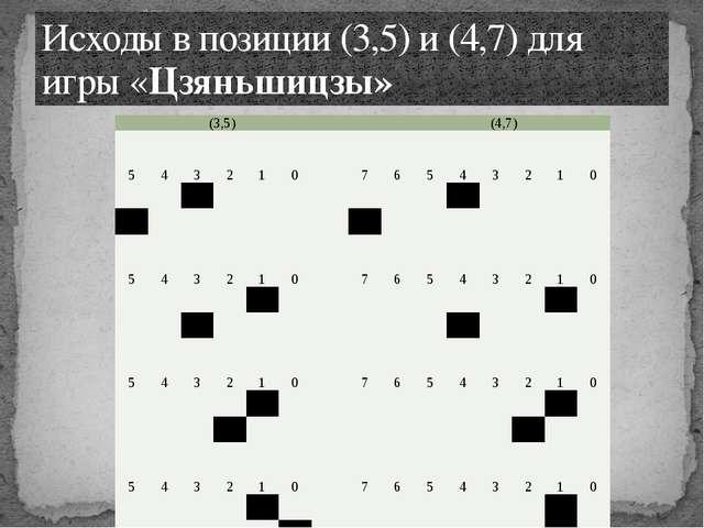 Исходы в позиции (3,5) и (4,7) для игры «Цзяньшицзы» (3,5)(4,7) 5 4 3 2 1 0 7...