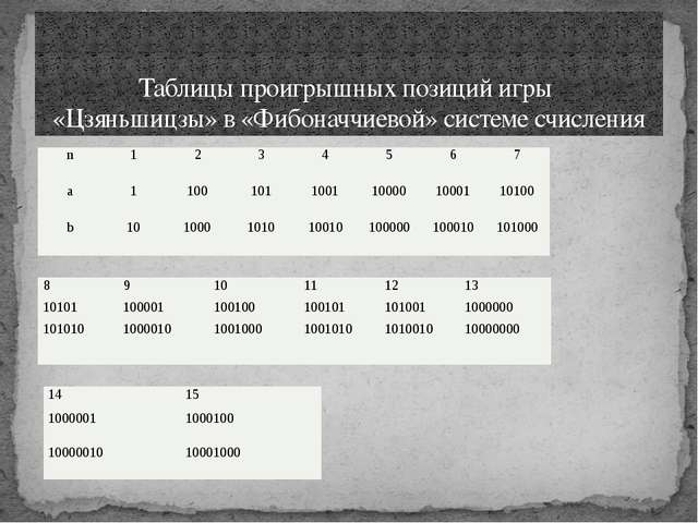 Таблицы проигрышных позиций игры «Цзяньшицзы» в «Фибоначчиевой» системе счисл...
